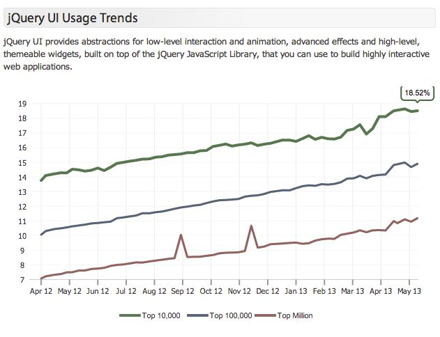 jQuery UI Widgets vs  HTML5 | TJ VanToll